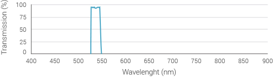 emission-filter-spectrum-535nm