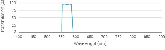 emission-filter-spectrum-565nm
