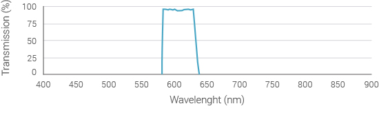 emission-filter-spectrum-595