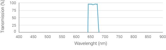 emission-filter-spectrum-655