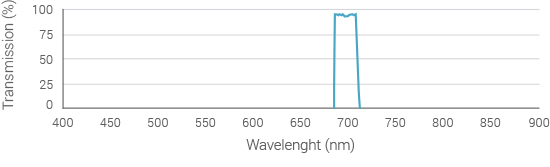emission-filter-spectrum-710nm