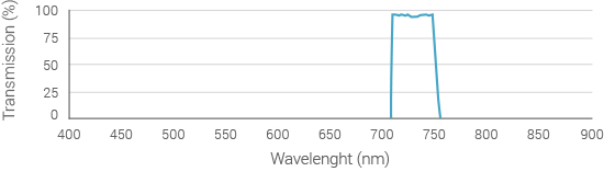emission-filter-spectrum-750nm