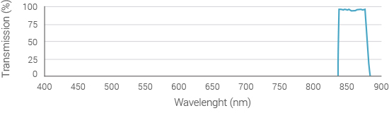 emission-filter-spectrum-850nm