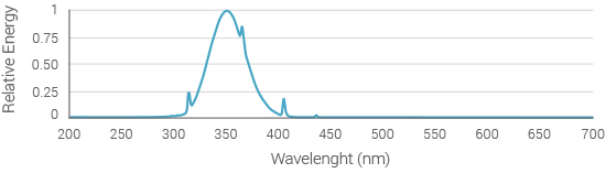 spectral-engergy-distribution-365nm